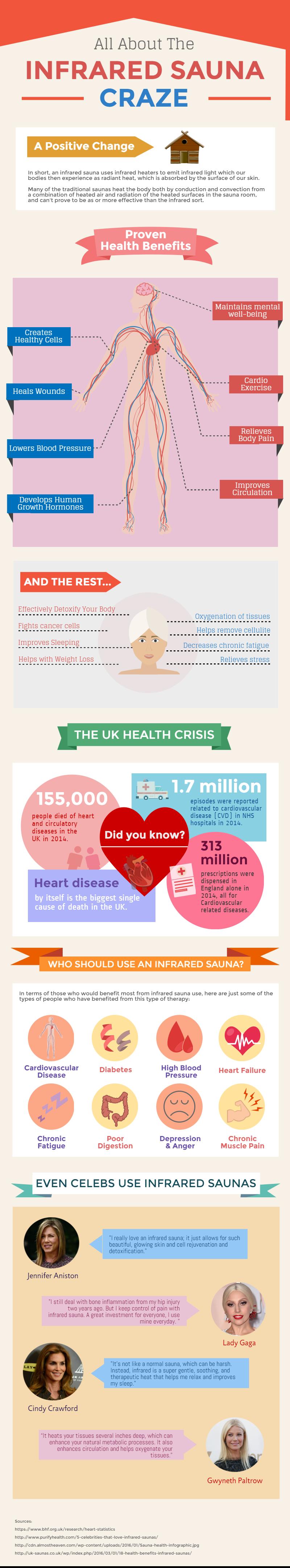Infrared Sauna Health Benefits Infographic